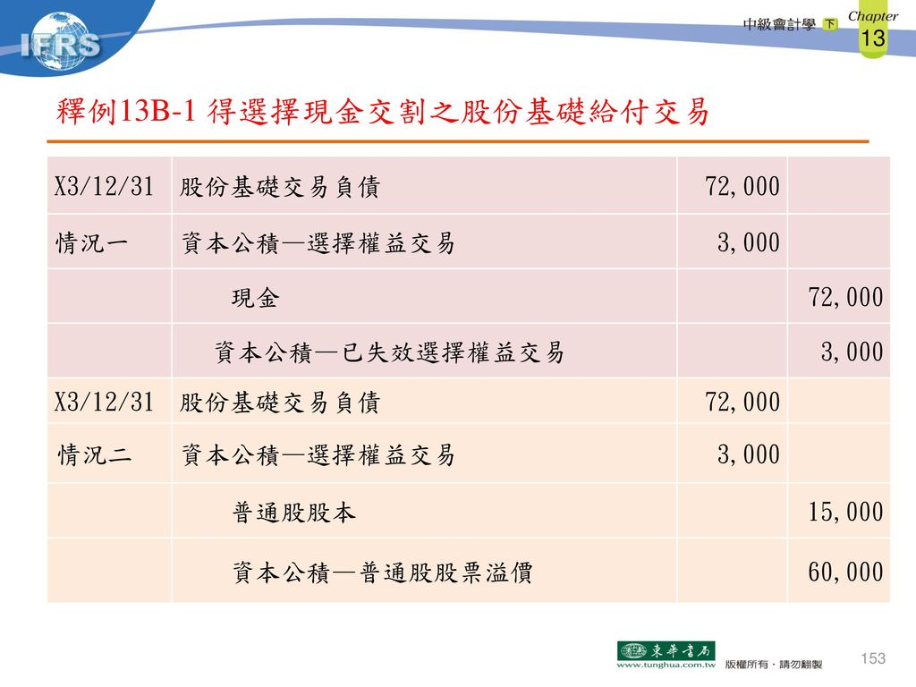 釋例13B-1 得選擇現金交割之股份基礎給付交易