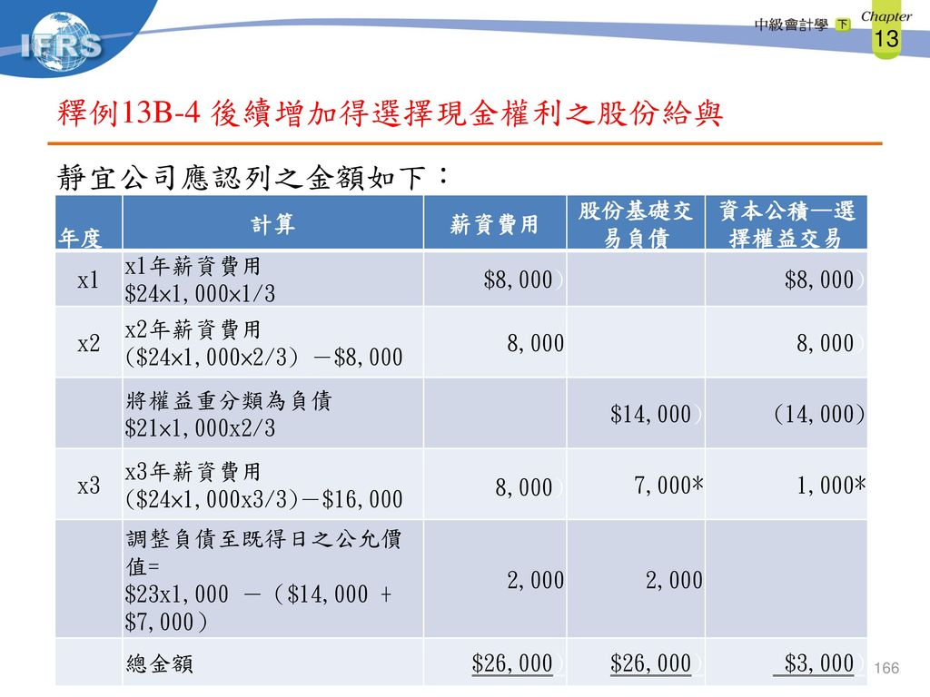 釋例13B-4 後續增加得選擇現金權利之股份給與