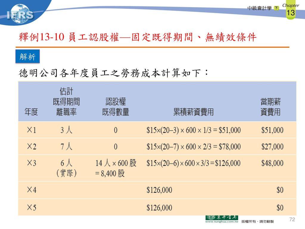 釋例13-10 員工認股權—固定既得期間、無績效條件
