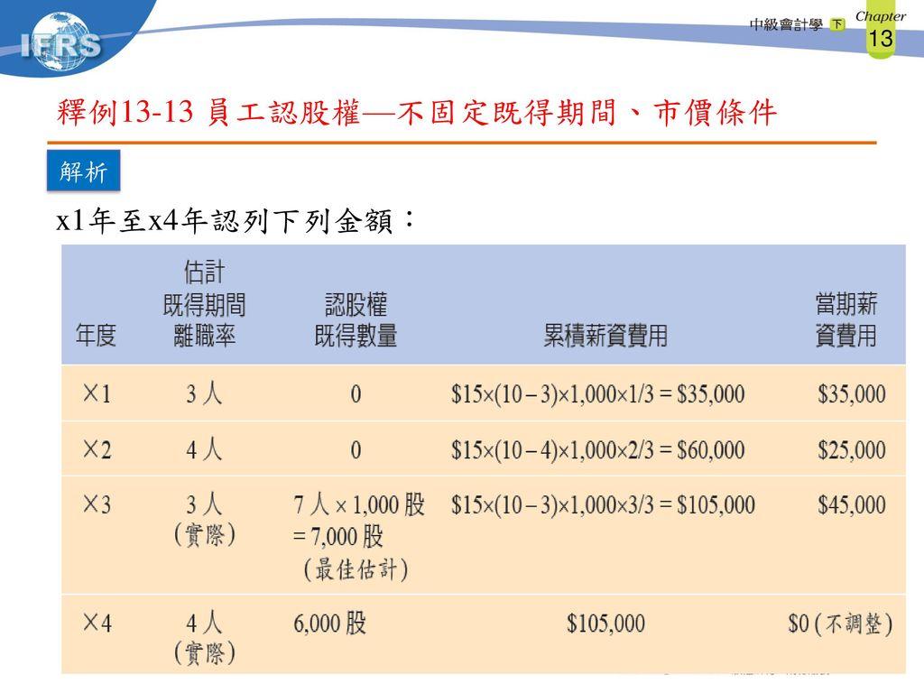 釋例13-13 員工認股權—不固定既得期間、市價條件