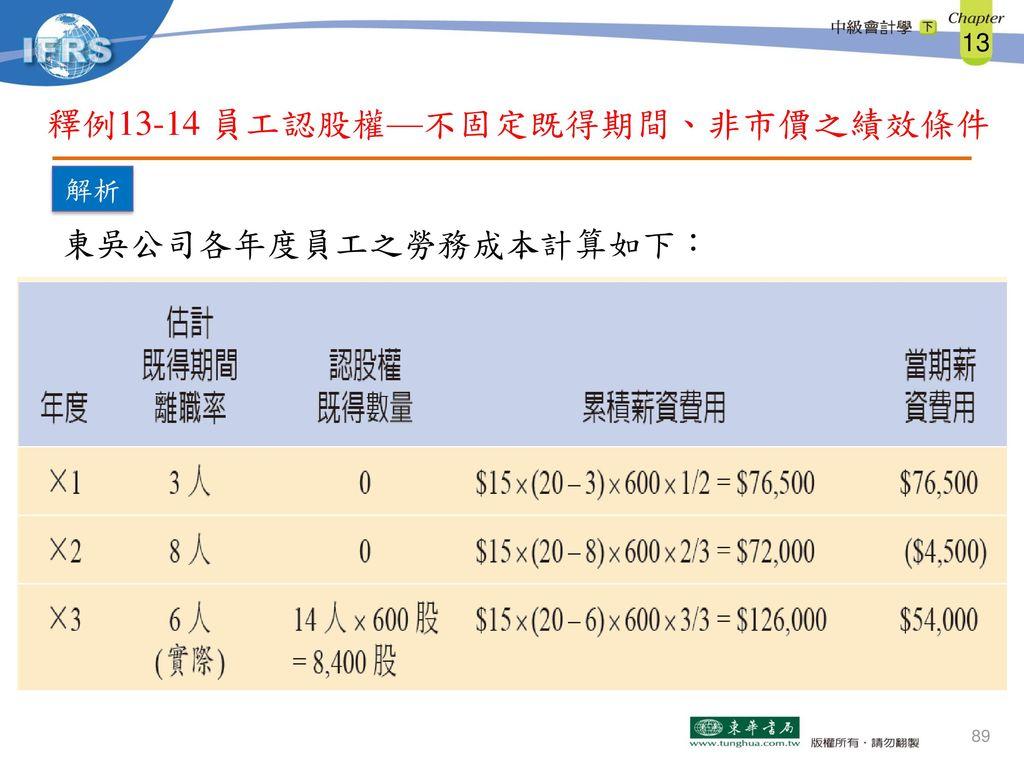 釋例13-14 員工認股權—不固定既得期間、非市價之績效條件