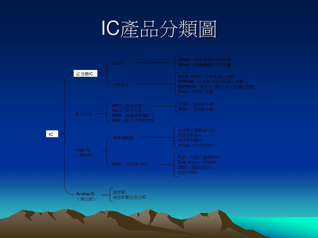 類比IC Analog Integrated Circuit