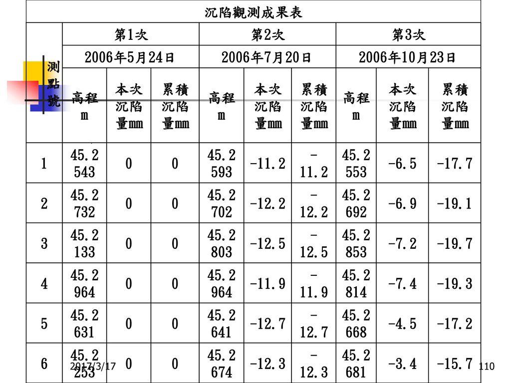 沉陷觀測成果表 測 點 號 第1次 第2次 第3次 2006年5月24日 2006年7月20日 2006年10月23日 高程m