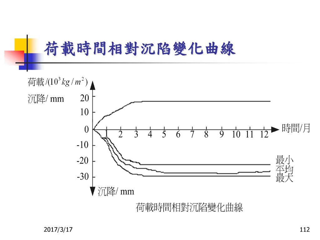 荷載時間相對沉陷變化曲線 2017/3/17