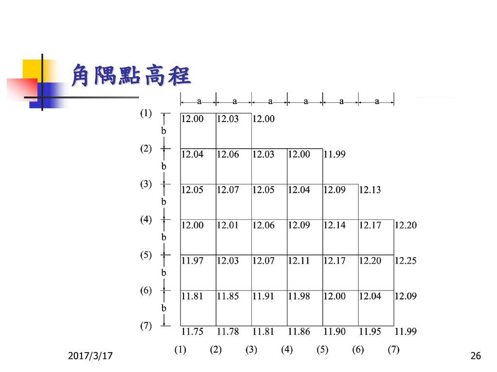 角隅點高程 2017/3/17