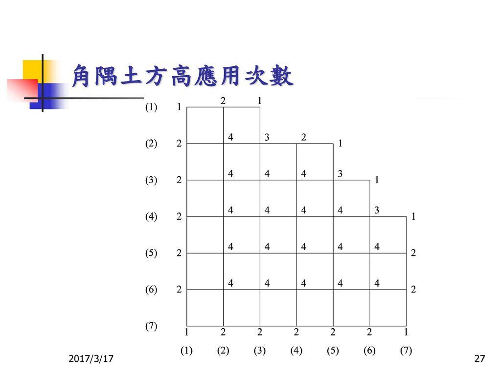 角隅土方高應用次數 2017/3/17