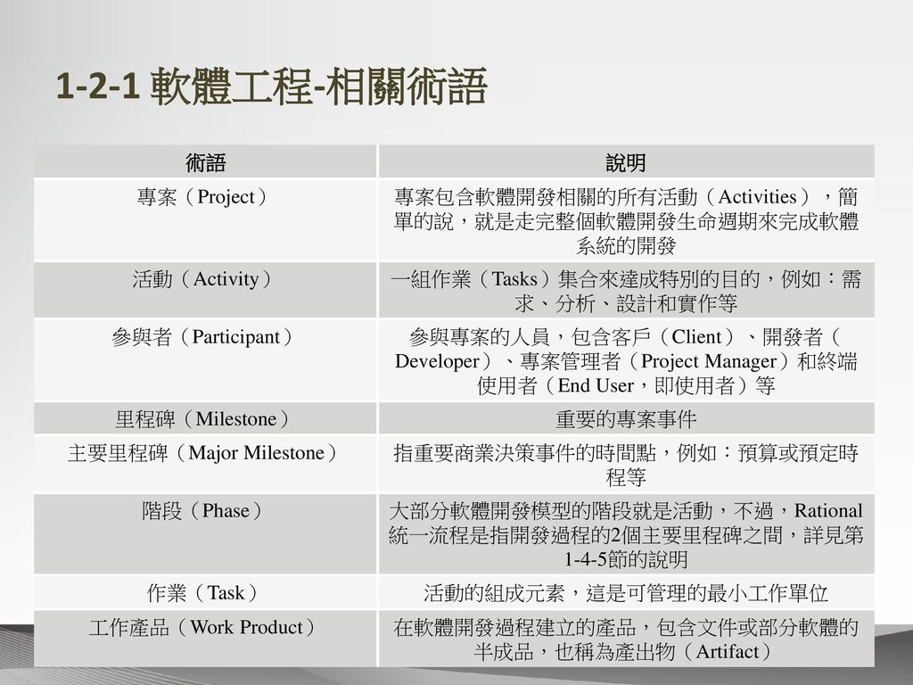 1-2-1 軟體工程-相關術語 術語 說明 專案(Project)