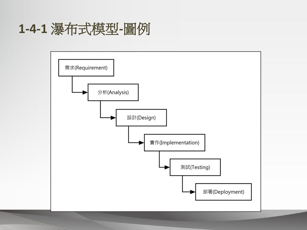 1-4-1 瀑布式模型-圖例