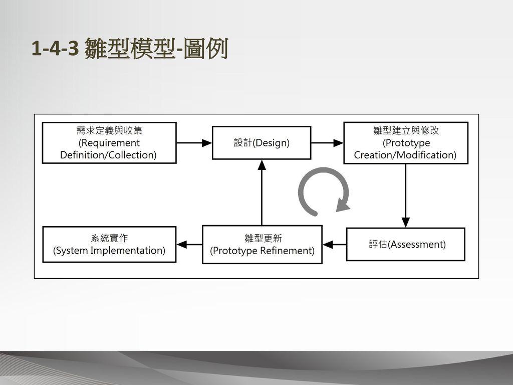 1-4-3 雛型模型-圖例