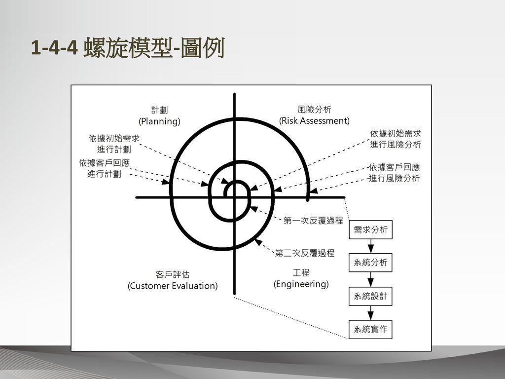 1-4-4 螺旋模型-圖例