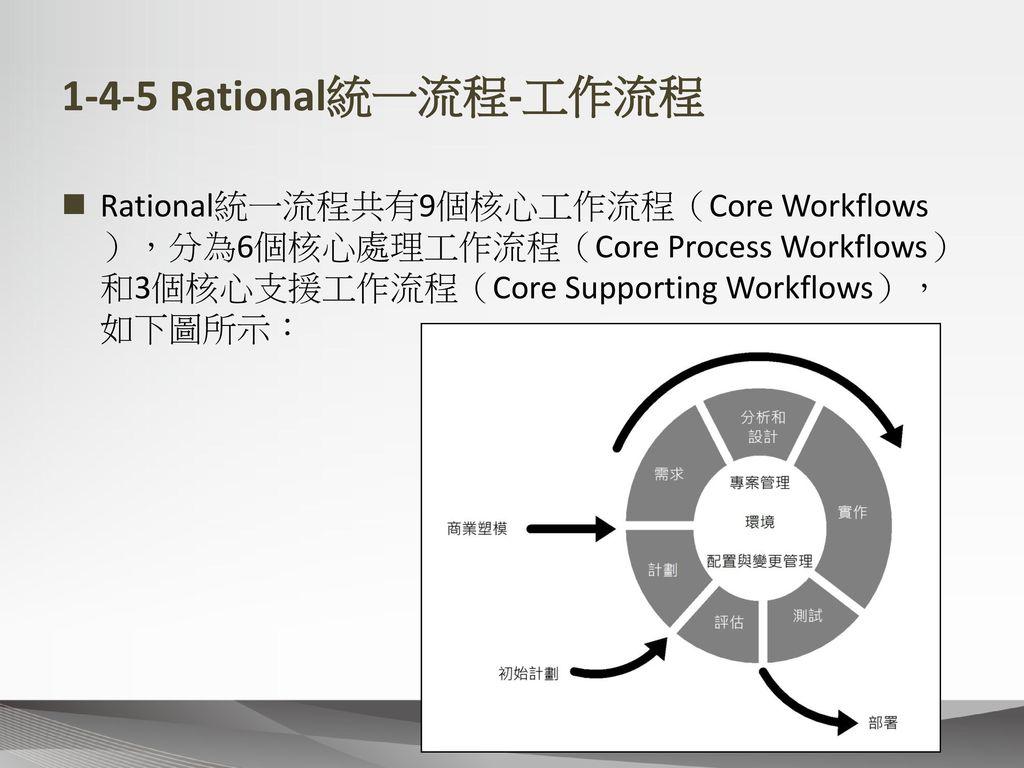 1-4-5 Rational統一流程-工作流程 Rational統一流程共有9個核心工作流程(Core Workflows),分為6個核心處理工作流程(Core Process Workflows)和3個核心支援工作流程(Core Supporting Workflows),如下圖所示: