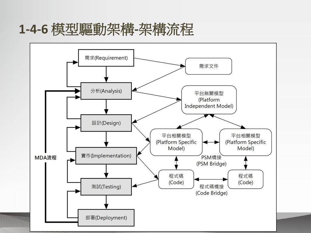 1-4-6 模型驅動架構-架構流程