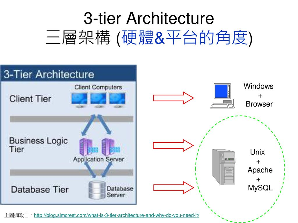 Server joomla ppt download for 5 tier architecture