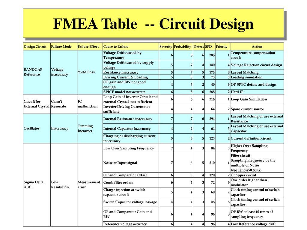 FMEA Table -- Circuit Design