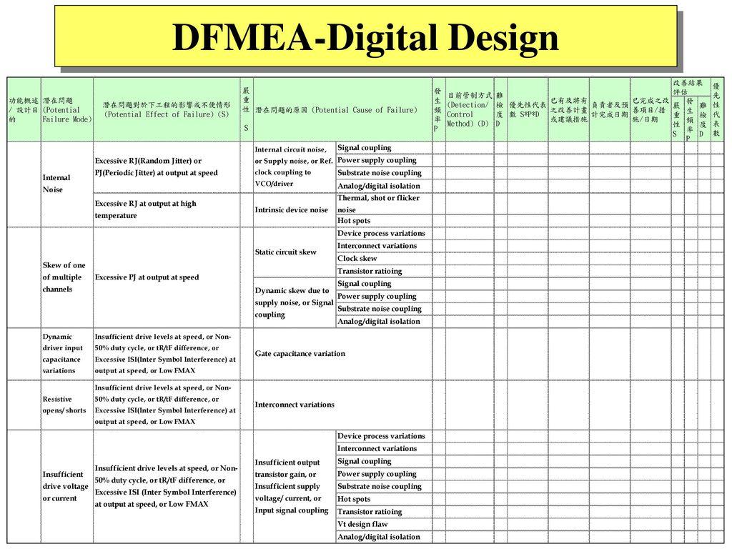 DFMEA-Digital Design