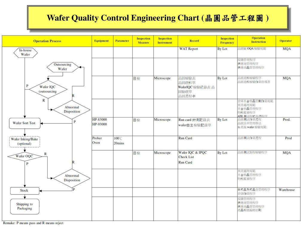 Wafer Quality Control Engineering Chart (晶圓品管工程圖 )