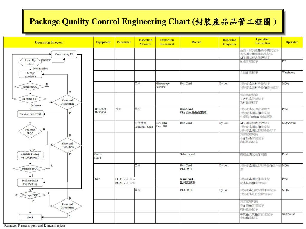 Package Quality Control Engineering Chart (封裝產品品管工程圖 )
