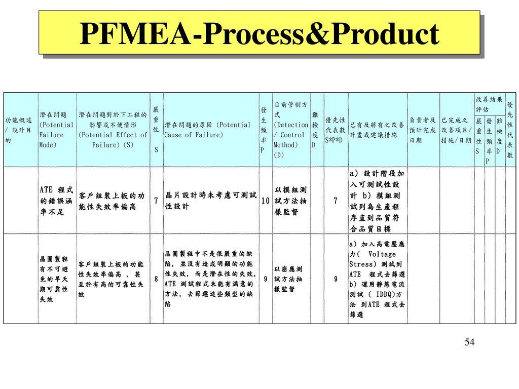 PFMEA-Process&Product