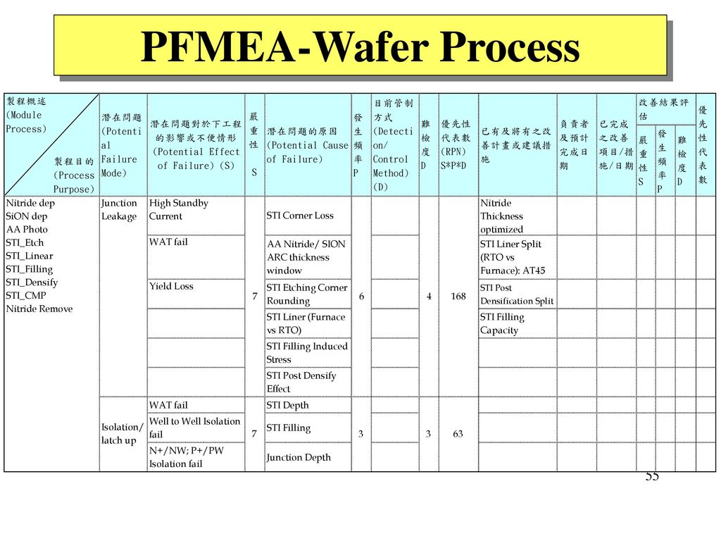PFMEA-Wafer Process