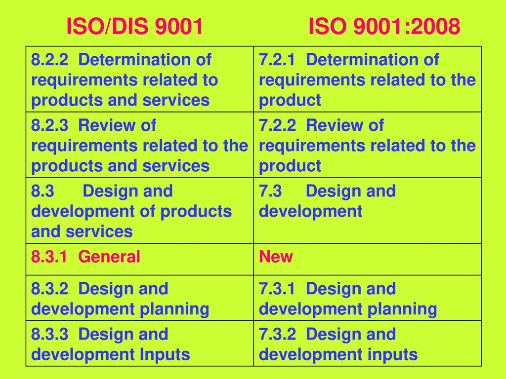 Iso 9001 2015 dis fdis cns quality for Product service design
