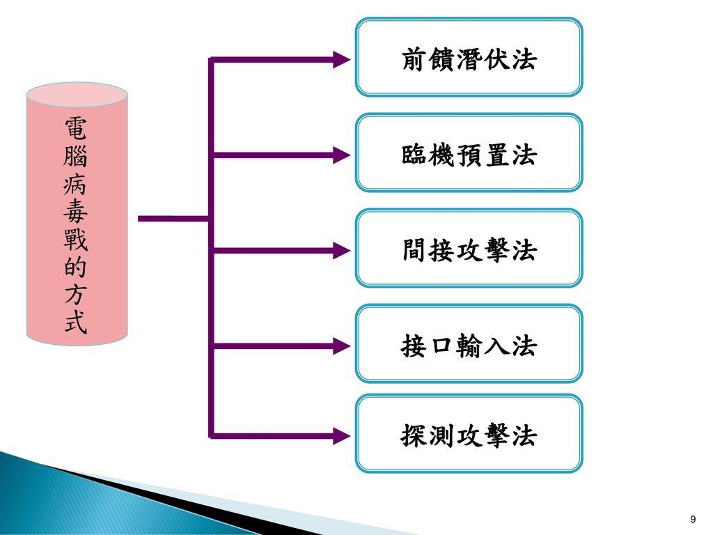 前饋潛伏法 電腦病毒戰的方式 臨機預置法 間接攻擊法 接口輸入法 探測攻擊法