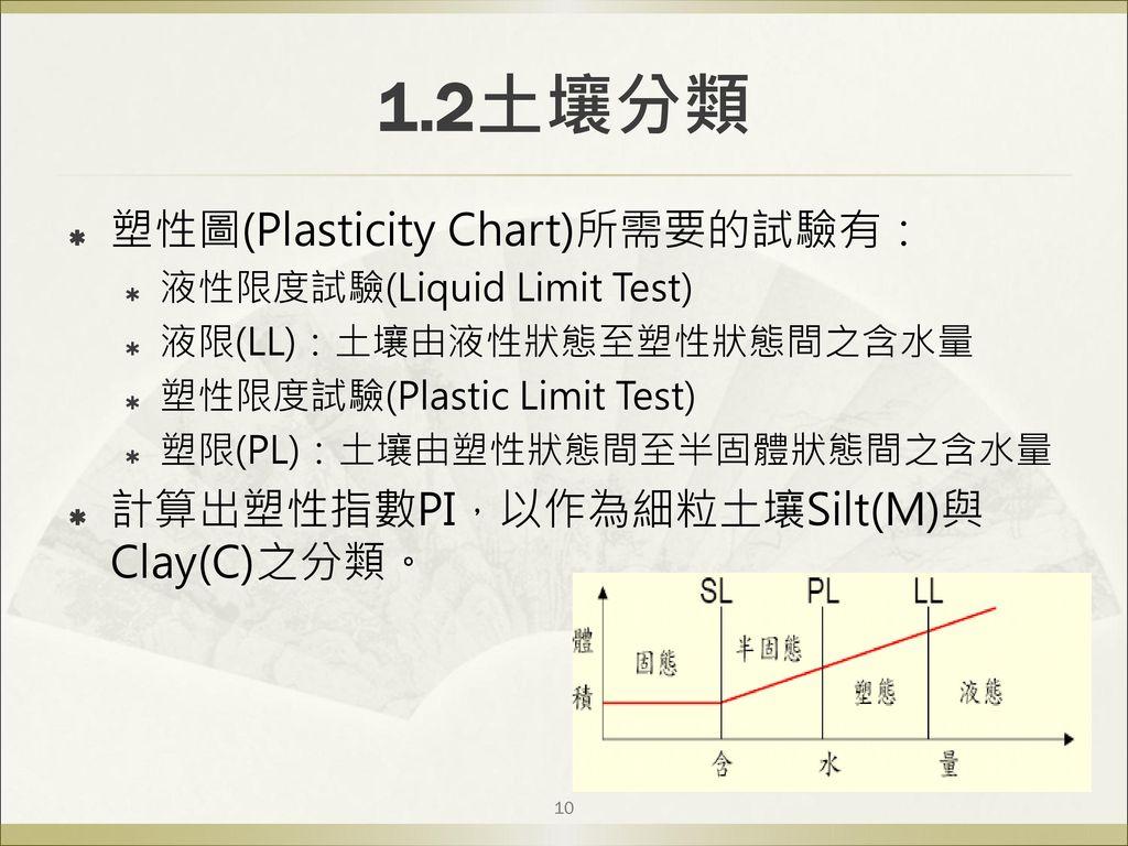 1.2土壤分類 塑性圖(Plasticity Chart)所需要的試驗有: