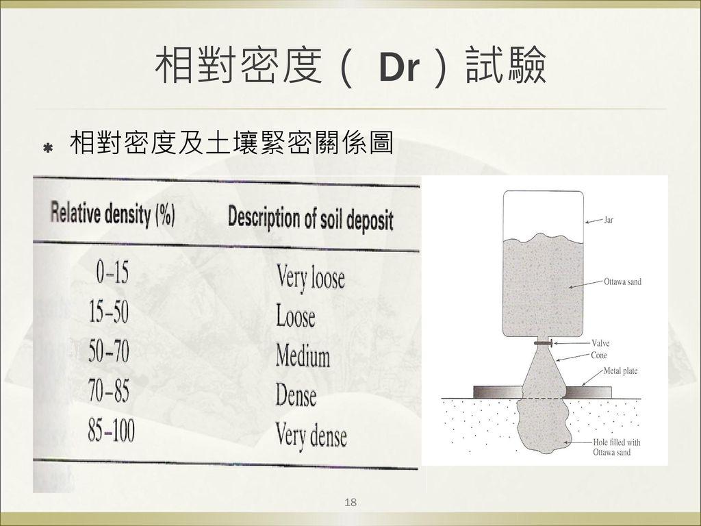 相對密度( Dr)試驗 相對密度及土壤緊密關係圖