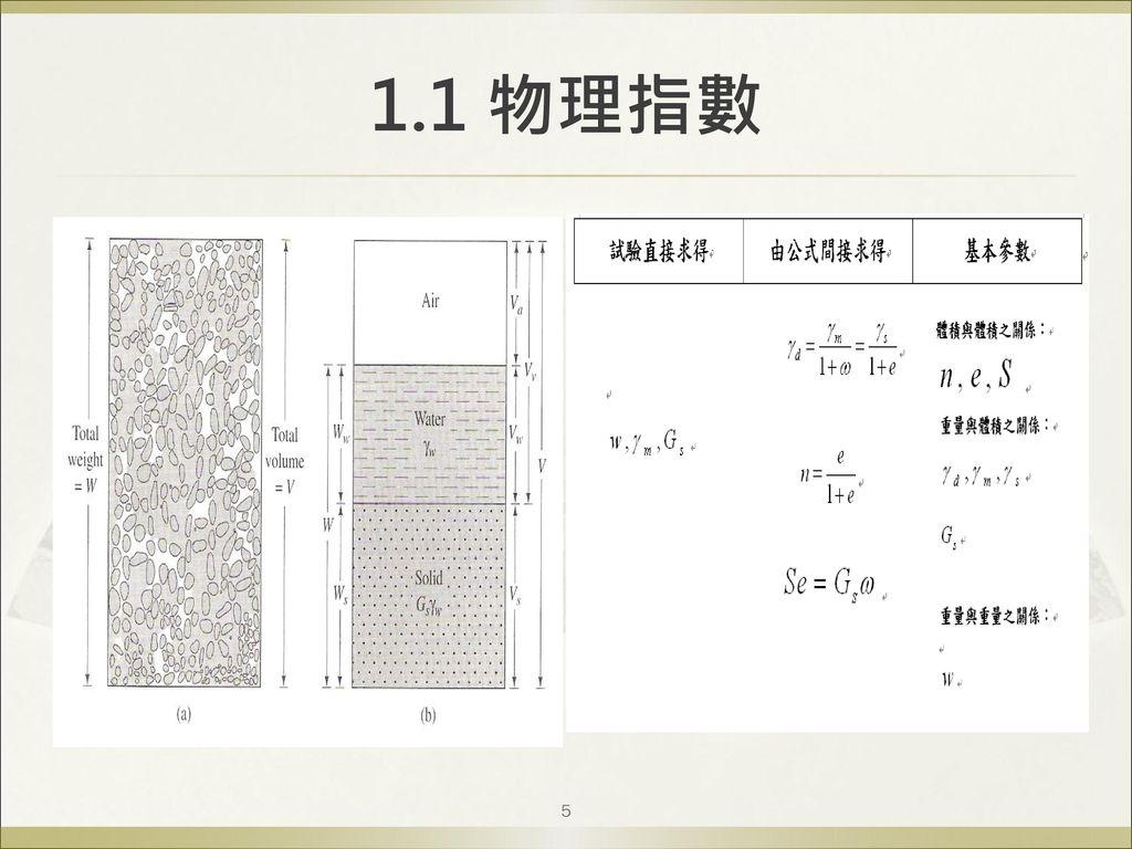 1.1 物理指數