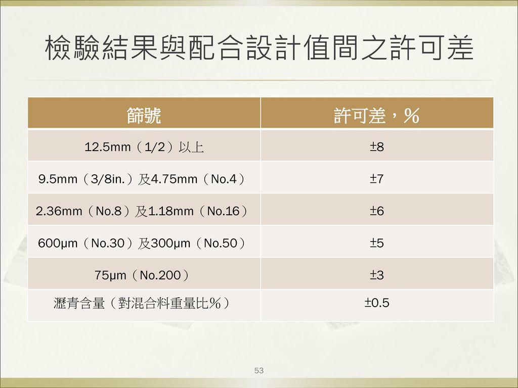 檢驗結果與配合設計值間之許可差 篩號 許可差,% 12.5mm(1/2)以上 ±8 9.5mm(3/8in.)及4.75mm(No.4)