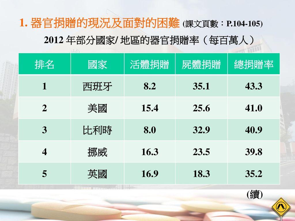 2012 年部分國家/ 地區的器官捐贈率(每百萬人)