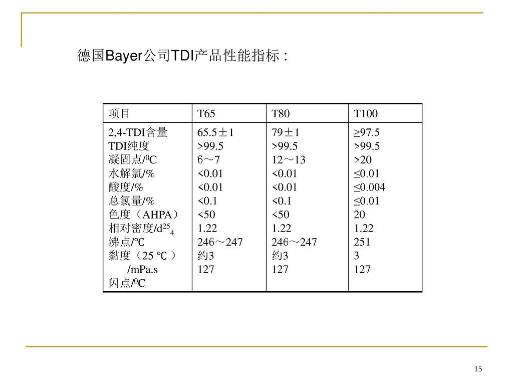 德国Bayer公司TDI产品性能指标 : 项目 T65 T80 T100 2,4-TDI含量 TDI纯度 凝固点/0C 水解氯/% 酸度/%