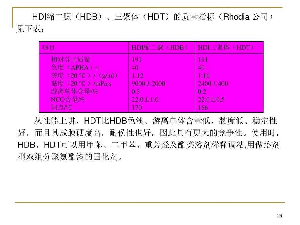 HDI缩二脲(HDB)、三聚体(HDT)的质量指标(Rhodia 公司) 见下表: