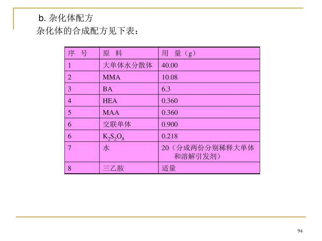 b. 杂化体配方 杂化体的合成配方见下表: 序 号 原 料 用 量(g) 1 大单体水分散体 40.00 2 MMA 10.08 3 BA