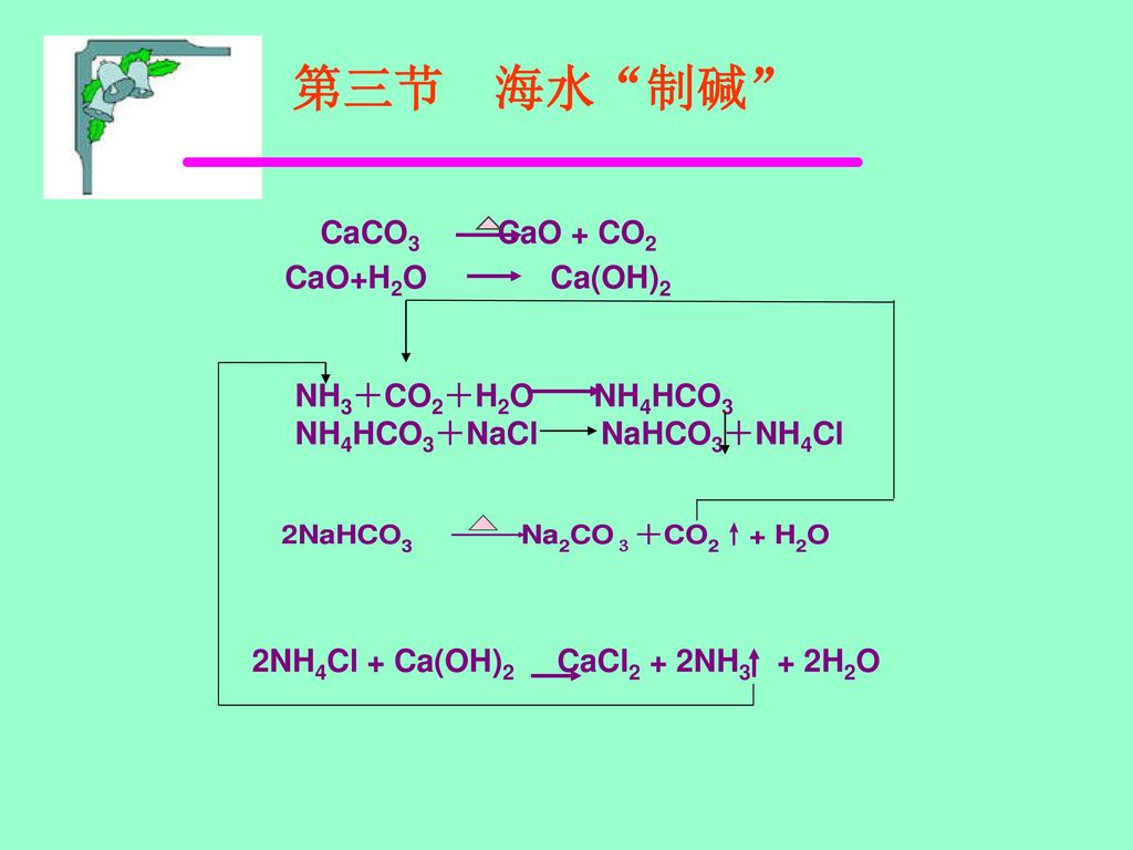 第三节 海水 制碱 CaCO3 CaO + CO2 CaO+H2O Ca(OH)2 NH3+CO2+H2O NH4HCO3