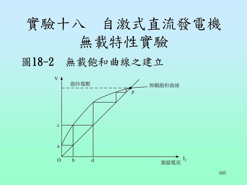 實驗十八 自激式直流發電機無載特性實驗 圖18-2 無載飽和曲線之建立