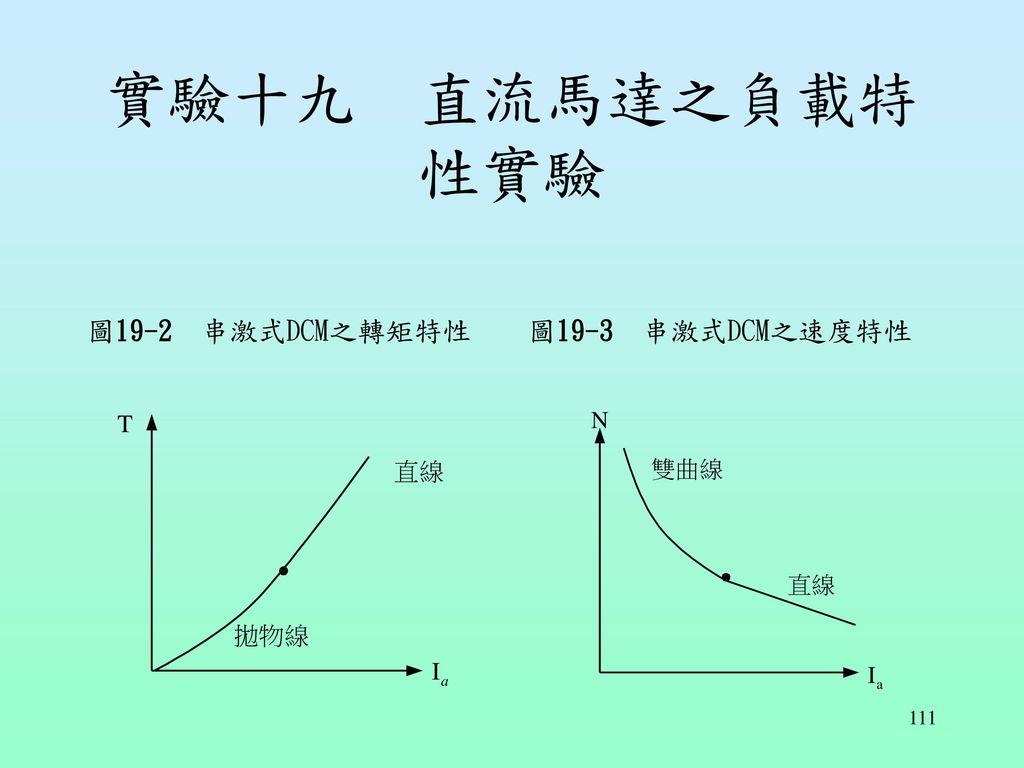 實驗十九 直流馬達之負載特性實驗 圖19-2 串激式DCM之轉矩特性 圖19-3 串激式DCM之速度特性