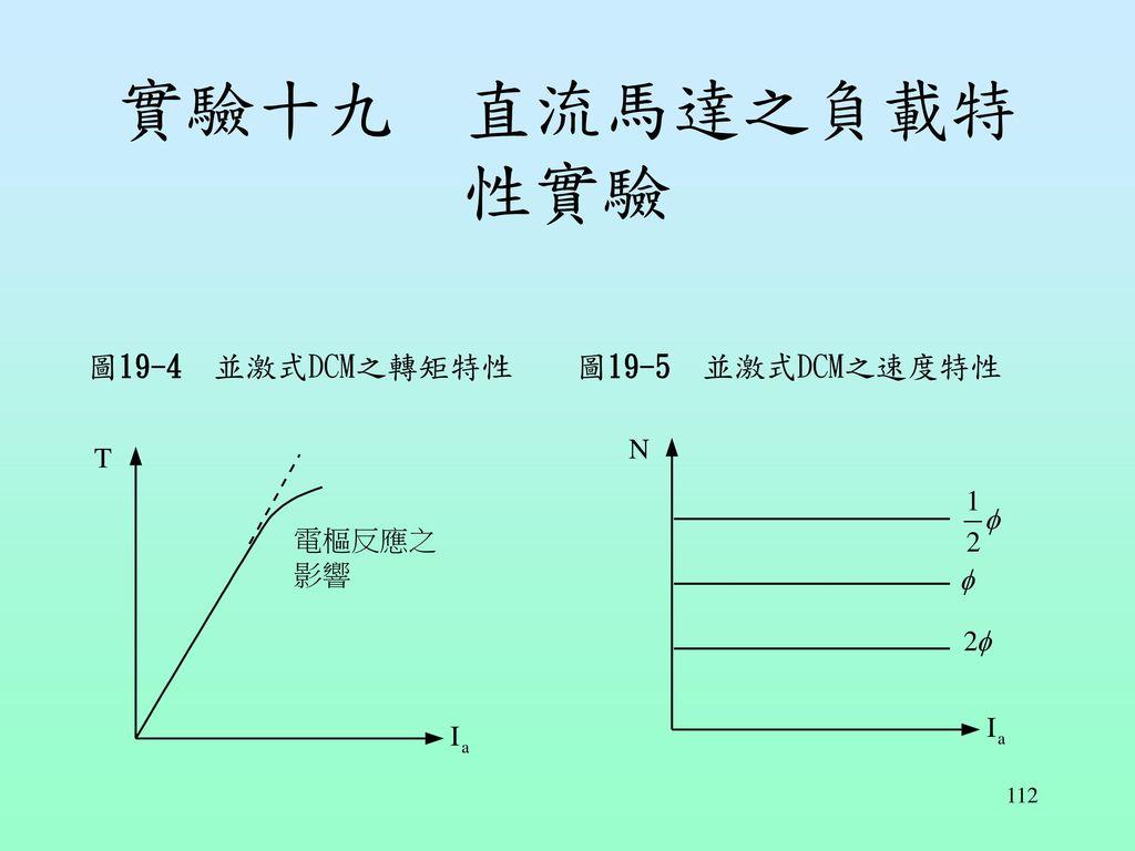 實驗十九 直流馬達之負載特性實驗 圖19-4 並激式DCM之轉矩特性 圖19-5 並激式DCM之速度特性
