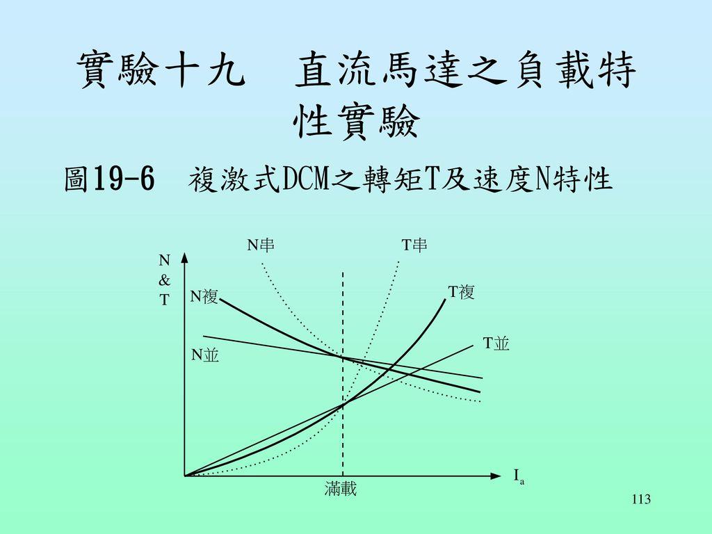 實驗十九 直流馬達之負載特性實驗 圖19-6 複激式DCM之轉矩T及速度N特性
