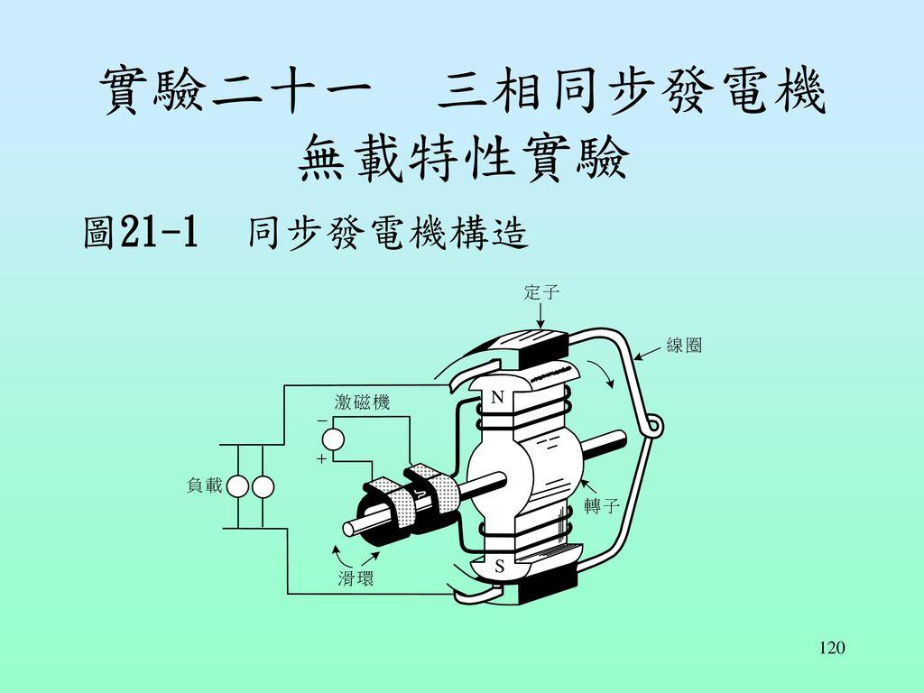 實驗二十一 三相同步發電機無載特性實驗 圖21-1 同步發電機構造