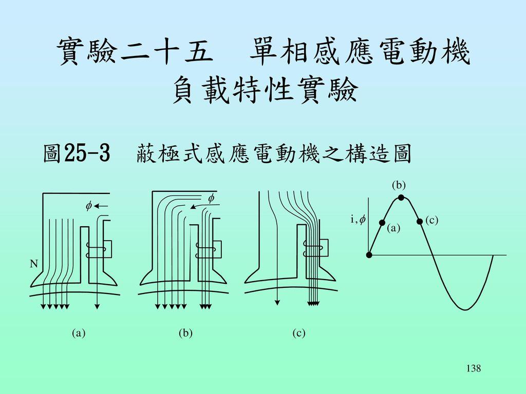 實驗二十五 單相感應電動機負載特性實驗 圖25-3 蔽極式感應電動機之構造圖