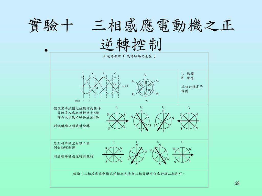 結論:三相感應電動機正逆轉之方法為三相電源中任意對調二相即可。