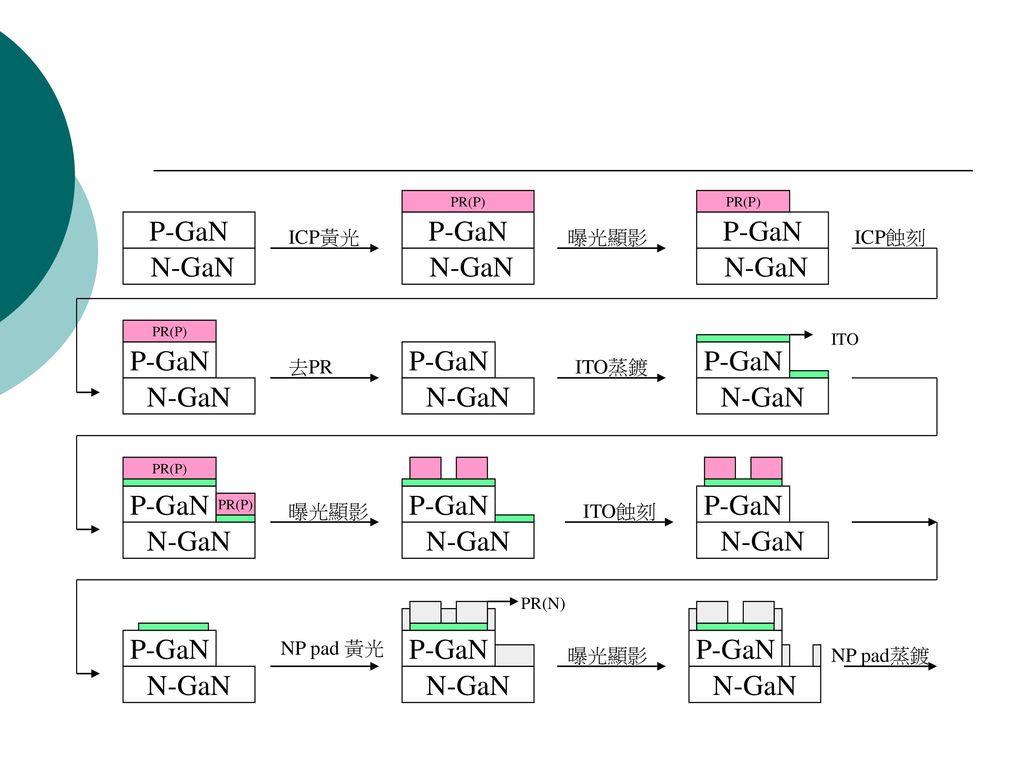 P-GaN N-GaN ICP黃光 曝光顯影 ICP蝕刻 去PR ITO蒸鍍 ITO蝕刻 NP pad蒸鍍 NP pad 黃光 ITO
