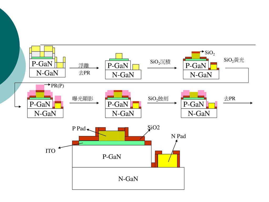 P-GaN N-GaN P-GaN N-GaN SiO2 P Pad N Pad ITO 浮離 去PR SiO2沉積 SiO2 PR(P)