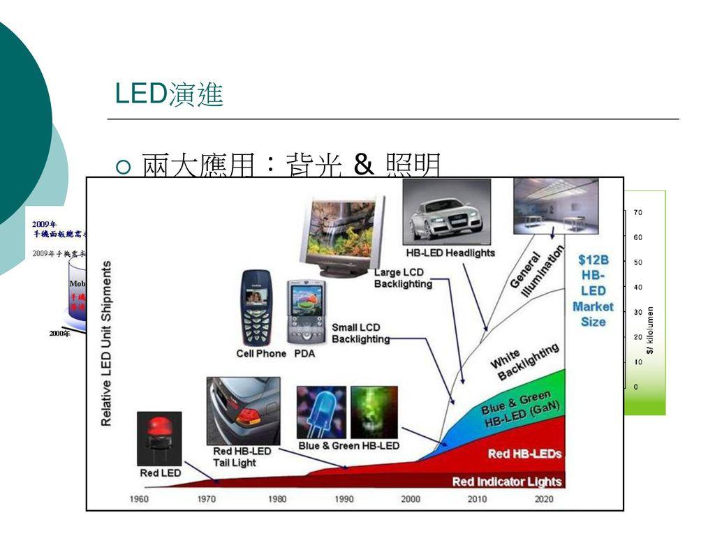 LED演進 兩大應用:背光 & 照明