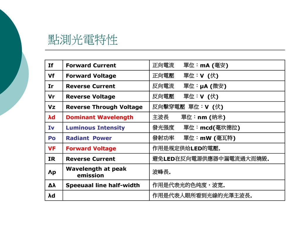 點測光電特性 If Forward Current 正向電流 單位:mA (毫安) Vf Forward Voltage