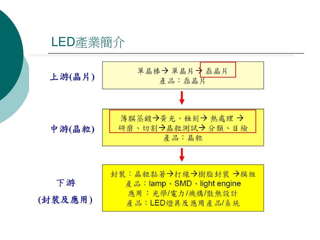 LED產業簡介