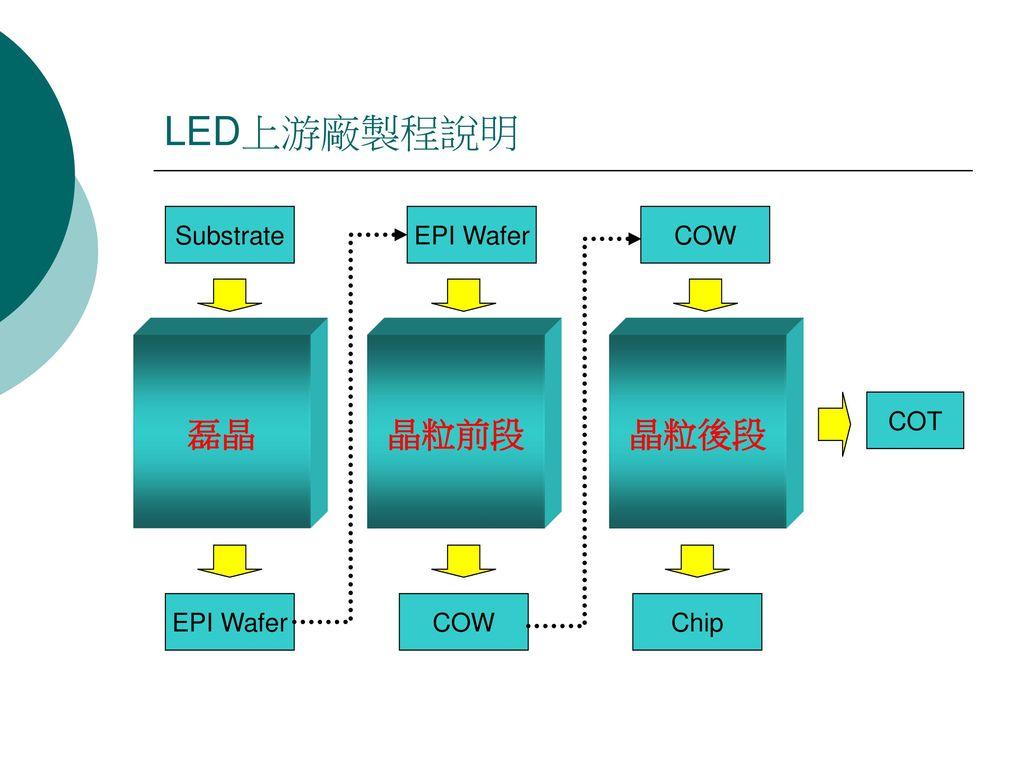 LED上游廠製程說明 Substrate EPI Wafer COW 磊晶 晶粒前段 晶粒後段 COT EPI Wafer COW Chip