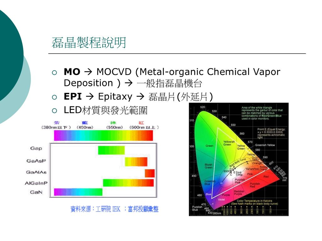 磊晶製程說明 MO  MOCVD (Metal-organic Chemical Vapor Deposition )  一般指磊晶機台