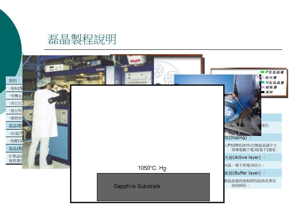 磊晶製程說明 Reactor Showerhead Susceptor Heater 原料: 基板(Substrate): 磊晶環境