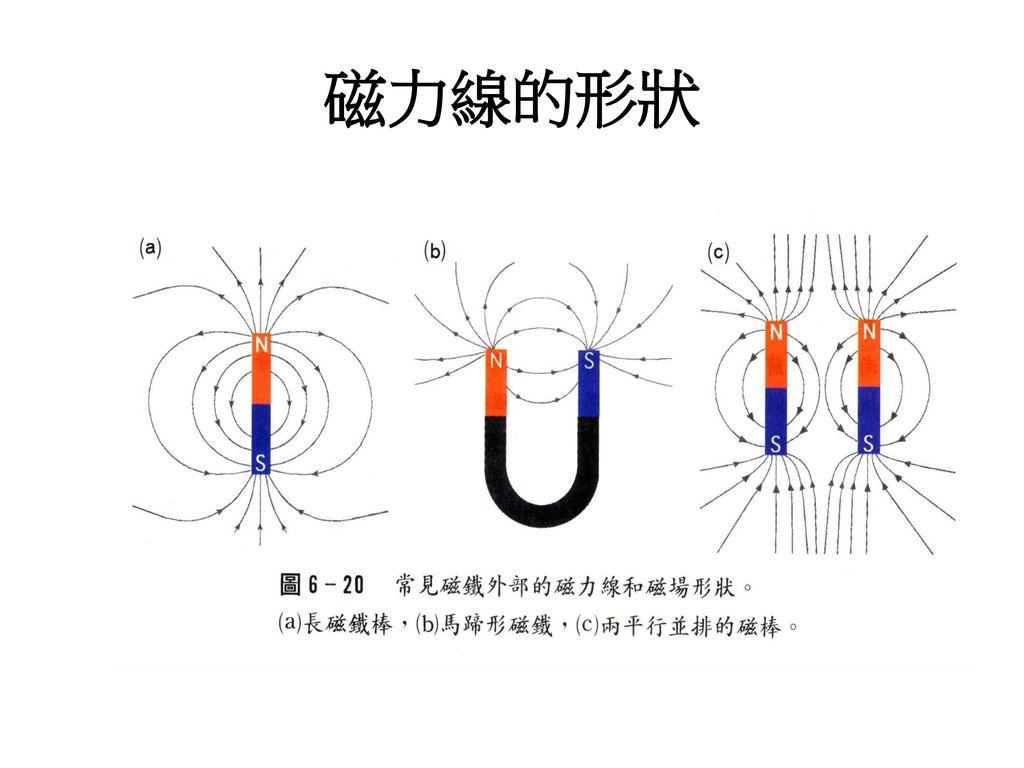 磁力線的形狀